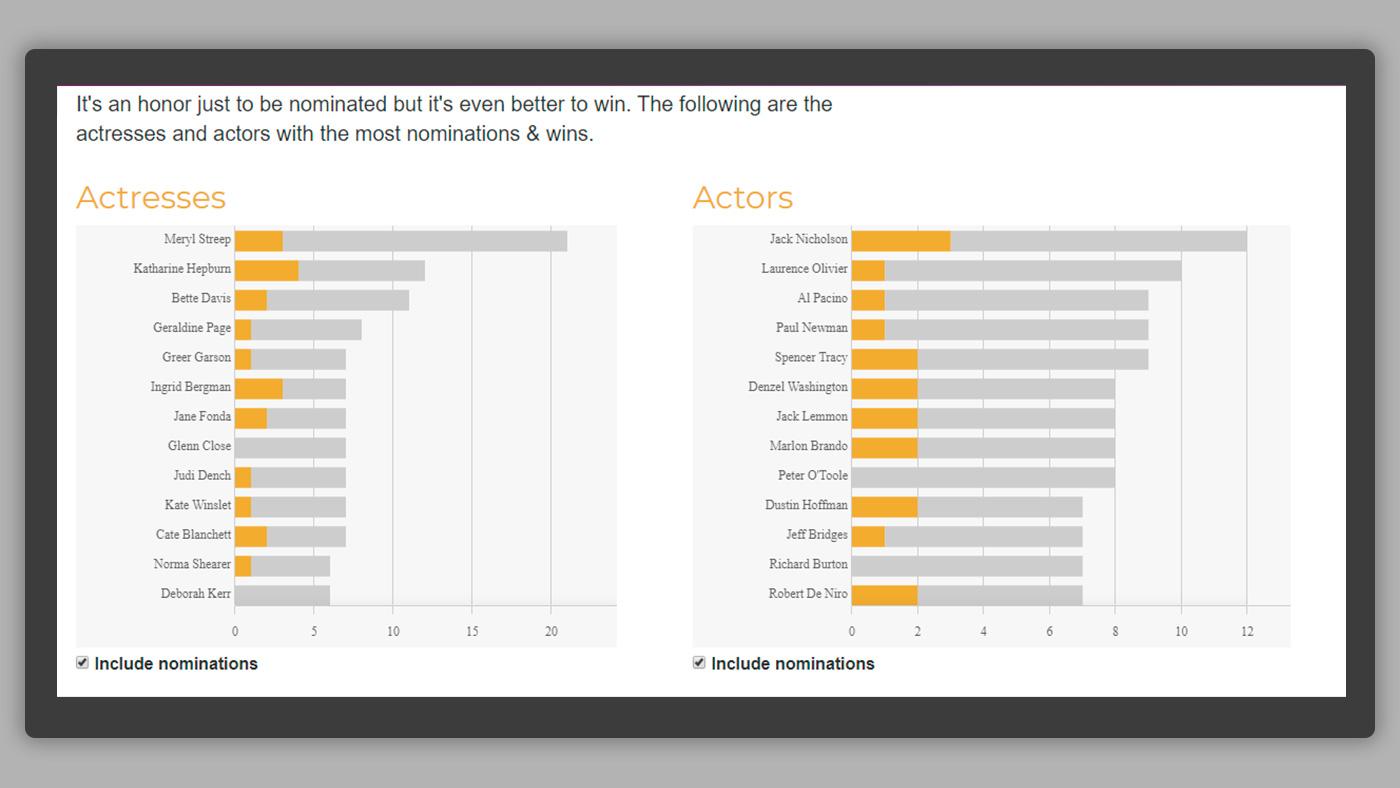 Climber Oscars nominations