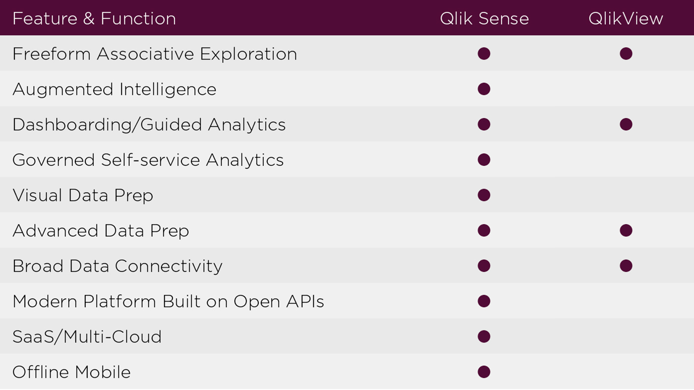 Feature and Function QlikView QlikSense