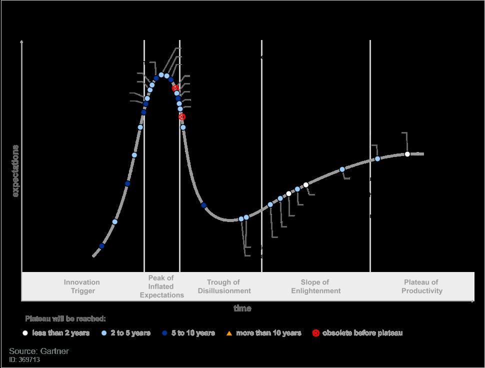 Climber_HypeCycle_Analytics_BI